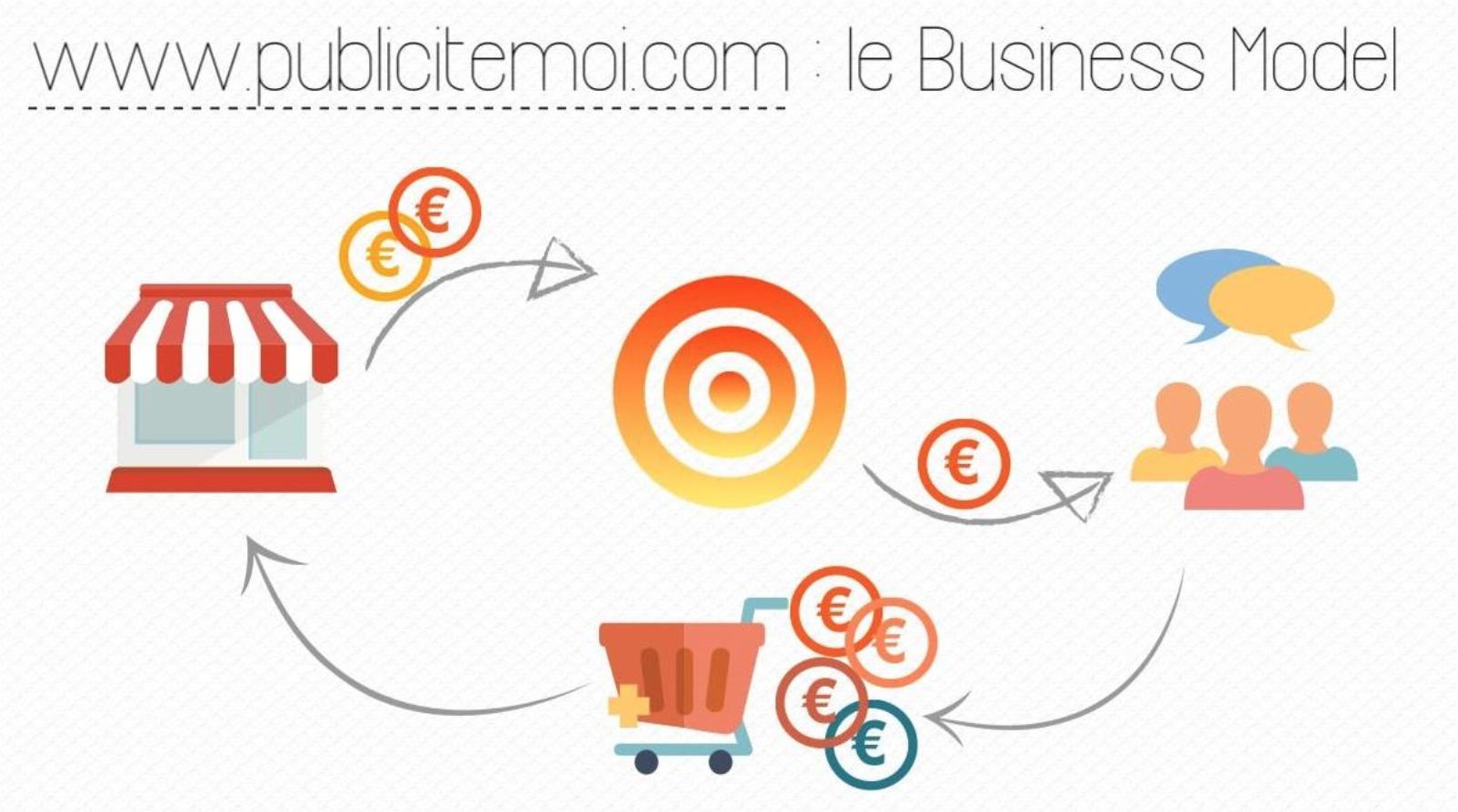 publicite-moi-business-model